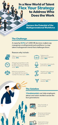 Workplace and Talent Acquisition Trends Infographic 2 Image